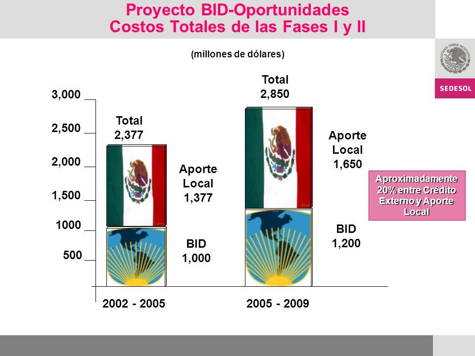 2,500 2,000 1,500 1000 500 Proyecto BID-Oportunidades Costos Totales de las Fases I y II (millones de dólares) 3,000 2002 - 20052005 - 2009 BID 1,000 Aporte Local 1,377 Aporte Local 1,650 BID 1,200 Total 2,377 Total 2,850 Aproximadamente 20% entre Crédito Externo y Aporte Local
