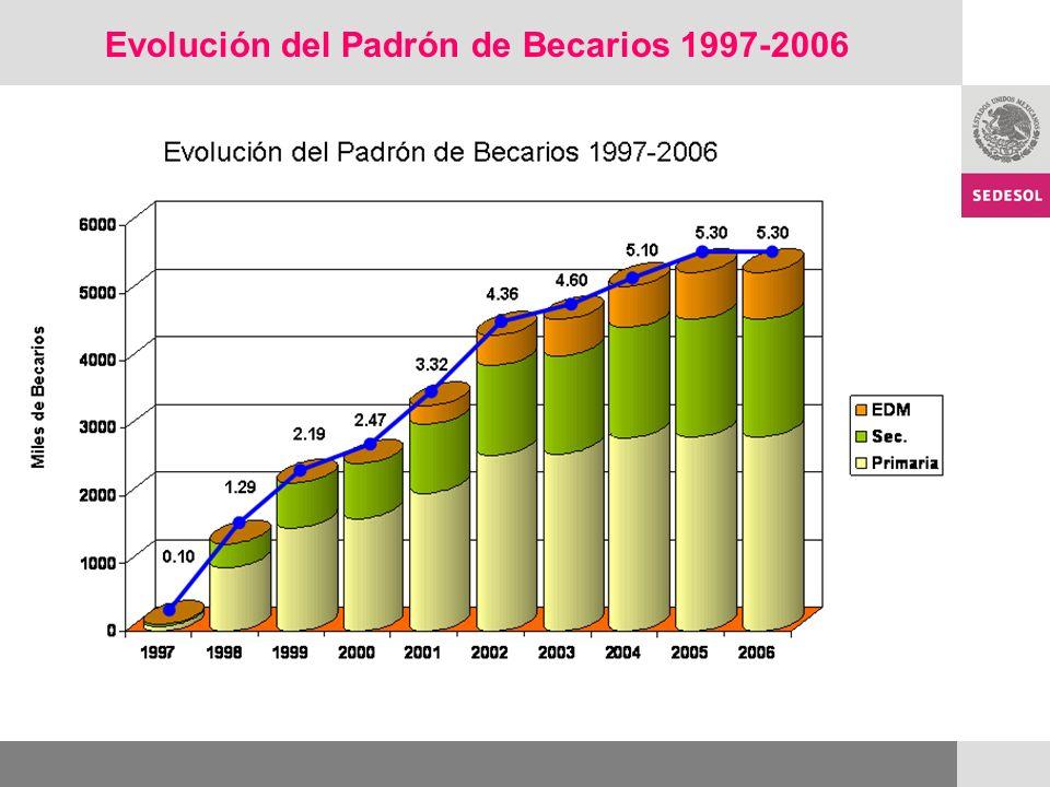 Evolución del Padrón de Becarios 1997-2006