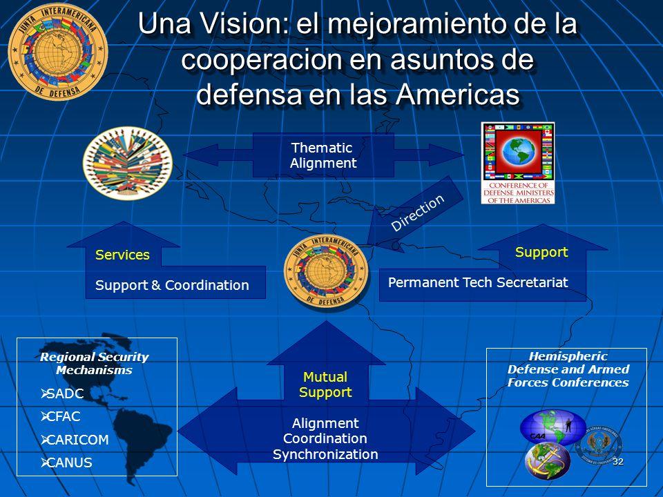Una Vision: el mejoramiento de la cooperacion en asuntos de defensa en las Americas Thematic Alignment Hemispheric Defense and Armed Forces Conference