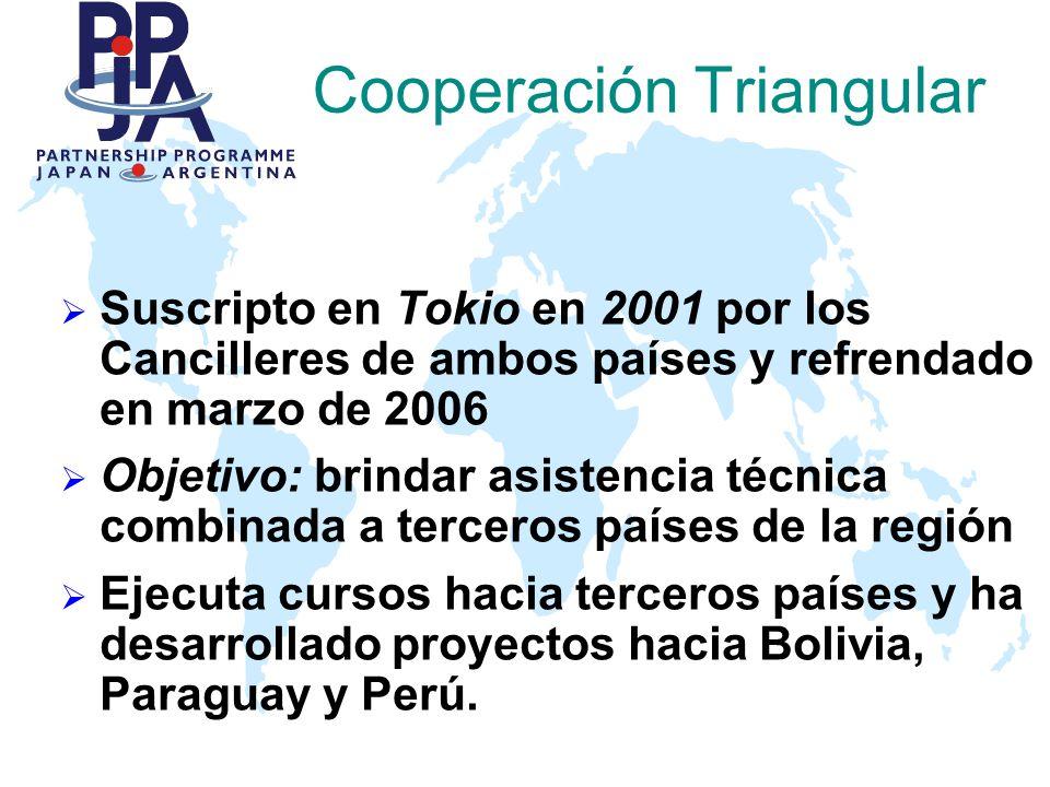 Cooperación Triangular Suscripto en Tokio en 2001 por los Cancilleres de ambos países y refrendado en marzo de 2006 Objetivo: brindar asistencia técni