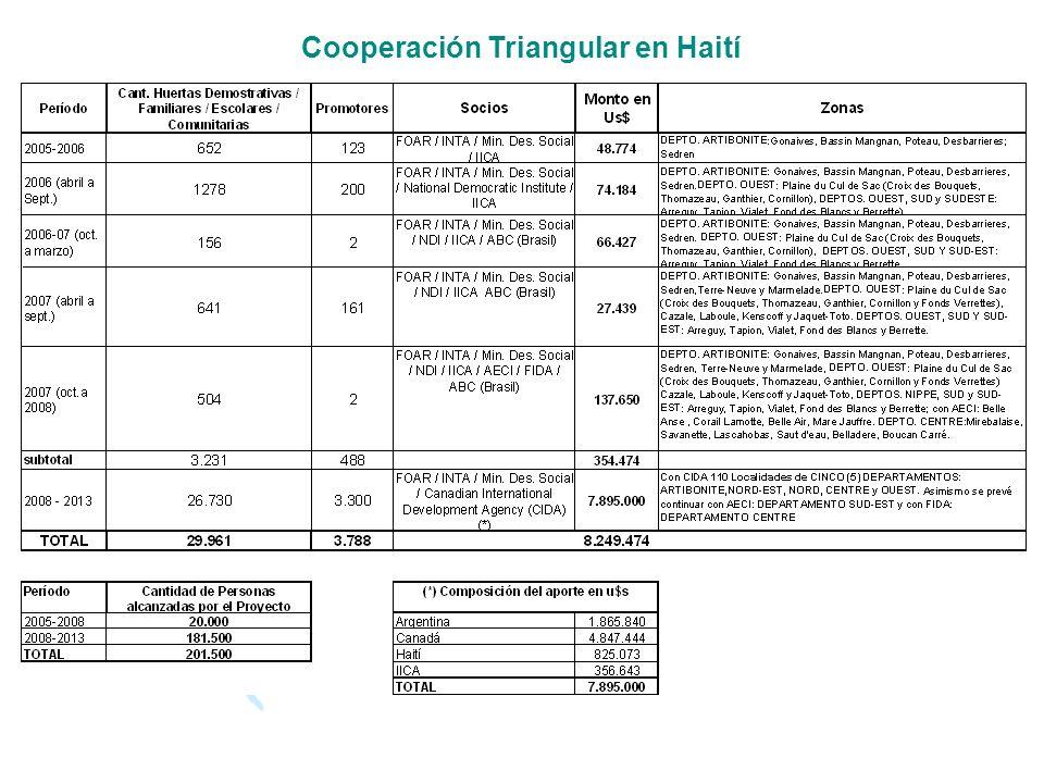 Cooperación Triangular en Haití