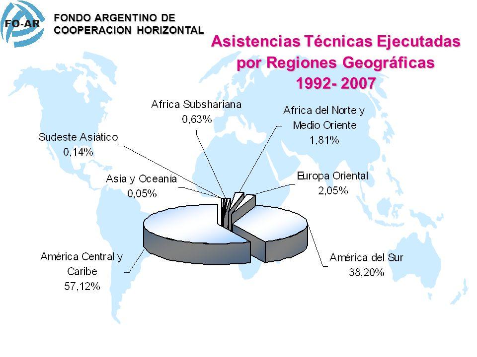 Asistencias Técnicas Ejecutadas por Regiones Geográficas 1992- 2007 FONDO ARGENTINO DE COOPERACION HORIZONTAL