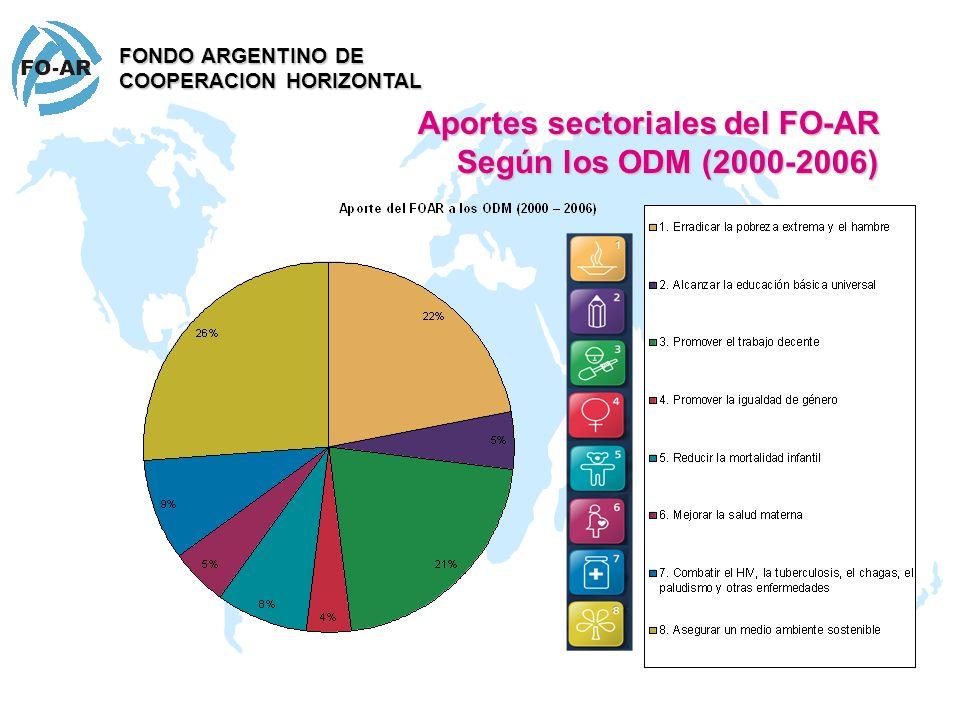 Aportes sectoriales del FO-AR Según los ODM (2000-2006) FONDO ARGENTINO DE COOPERACION HORIZONTAL