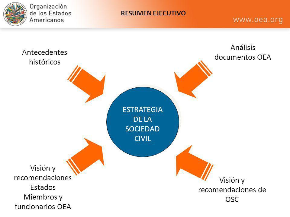 RESUMEN EJECUTIVO ESTRATEGIA DE LA SOCIEDAD CIVIL Antecedentes históricos Análisis documentos OEA Visión y recomendaciones Estados Miembros y funciona