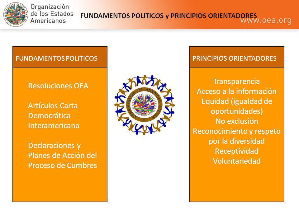 FUNDAMENTOS POLITICOS y PRINCIPIOS ORIENTADORES FUNDAMENTOS POLITICOS Resoluciones OEA Artículos Carta Democrática Interamericana Declaraciones y Plan