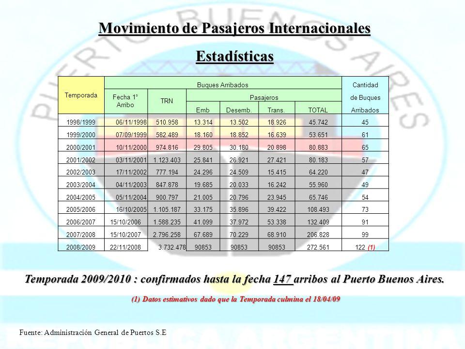 Movimiento de Pasajeros Internacionales Estadísticas Temporada 2009/2010 : confirmados hasta la fecha 147 arribos al Puerto Buenos Aires. (1) Datos es