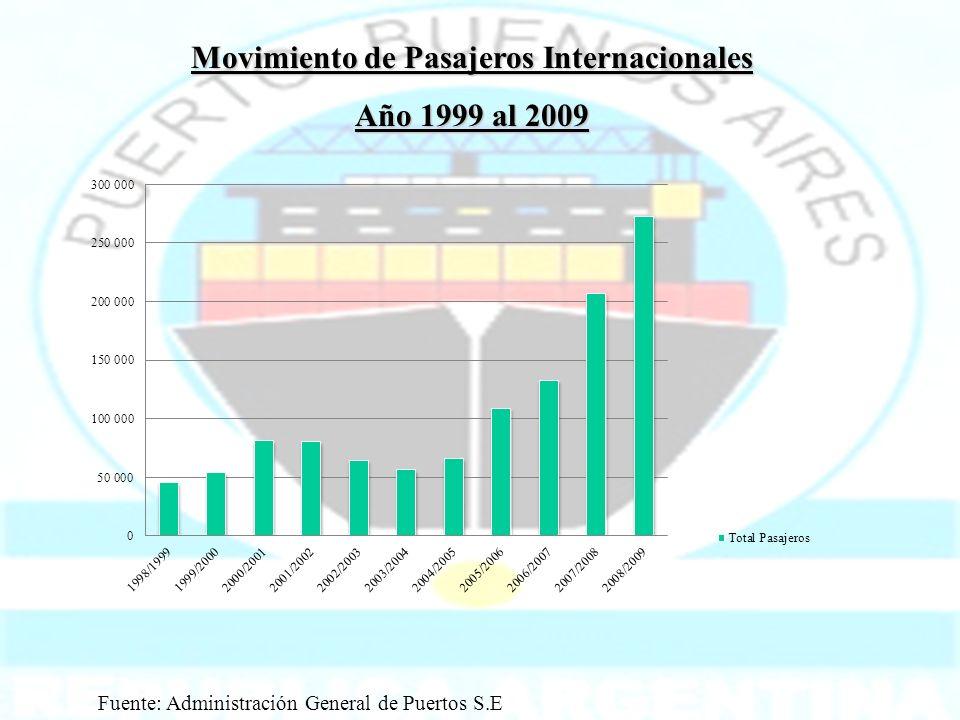 Movimiento de Pasajeros Internacionales Año 1999 al 2009 Fuente: Administración General de Puertos S.E
