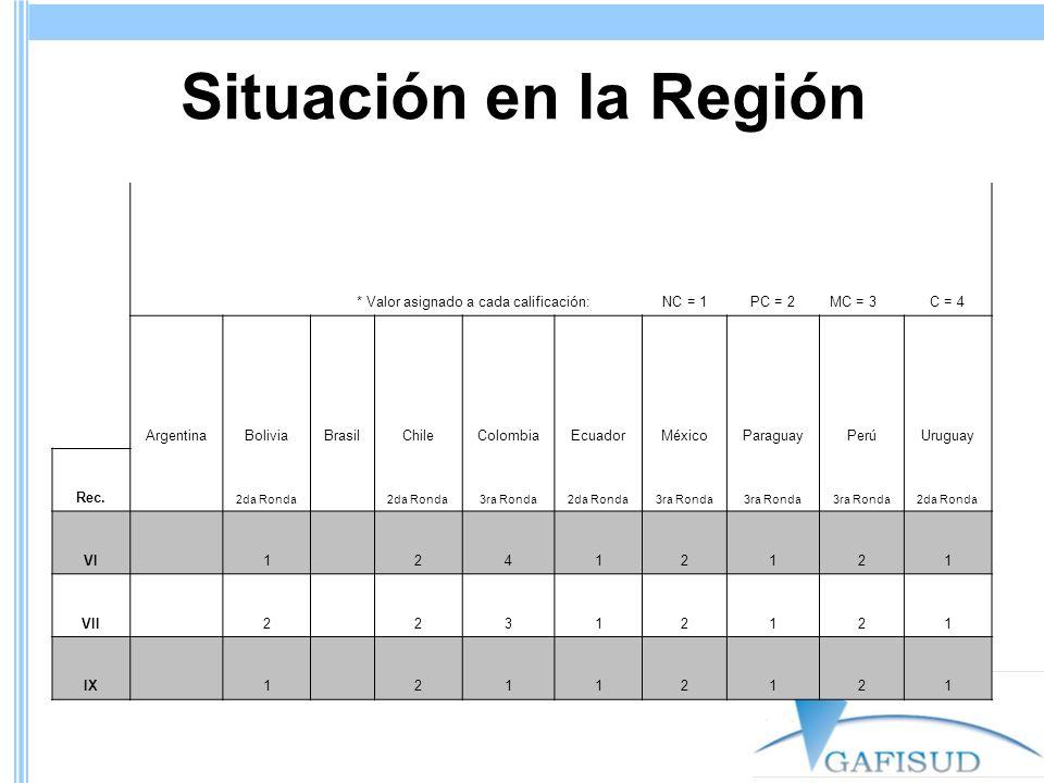 Situación en la Región * Valor asignado a cada calificación:NC = 1PC = 2MC = 3C = 4 ArgentinaBoliviaBrasilChileColombiaEcuadorMéxicoParaguayPerúUruguay Rec.