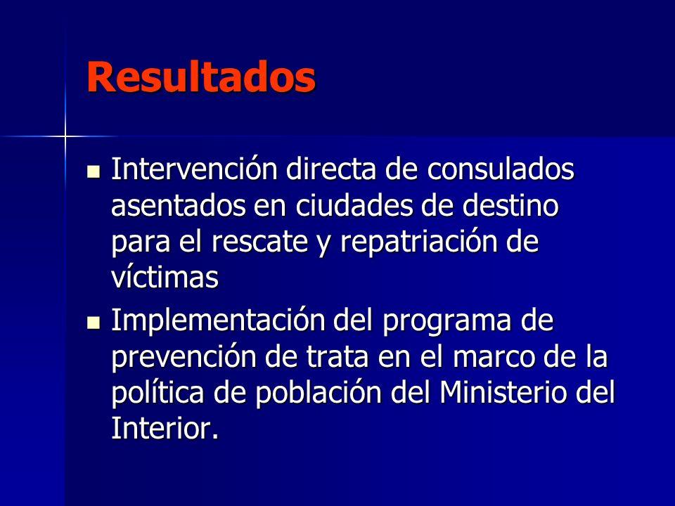 Resultados Intervención directa de consulados asentados en ciudades de destino para el rescate y repatriación de víctimas Intervención directa de cons
