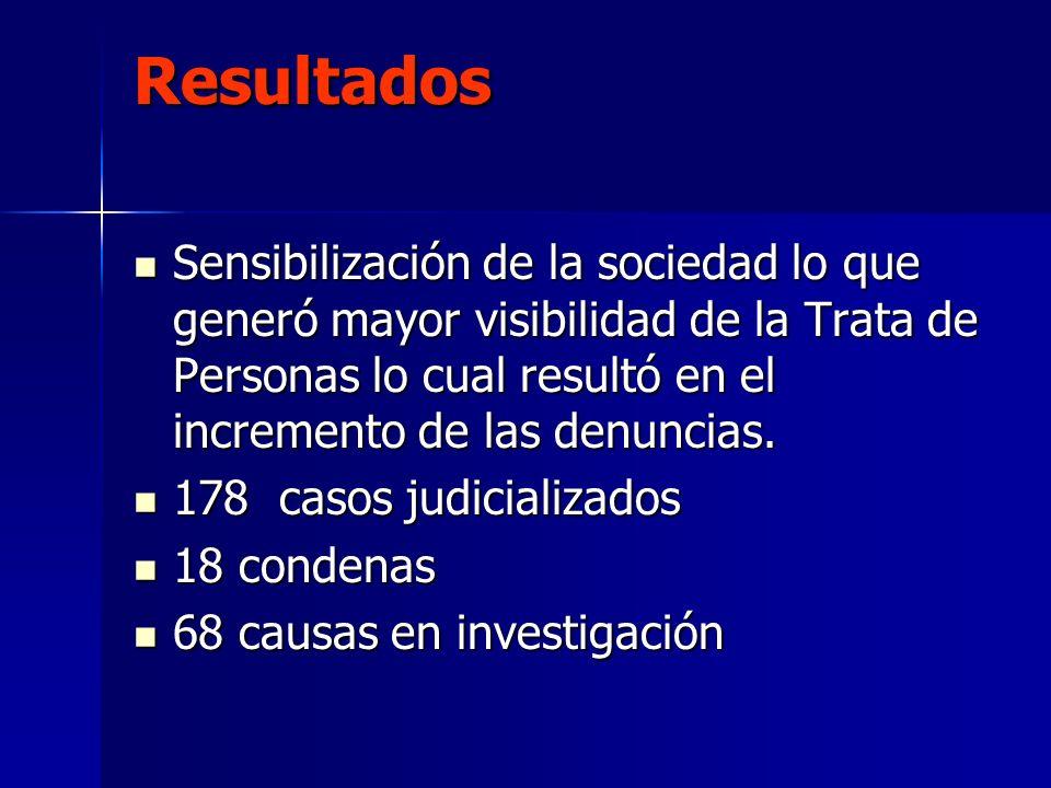 Resultados Sensibilización de la sociedad lo que generó mayor visibilidad de la Trata de Personas lo cual resultó en el incremento de las denuncias. S