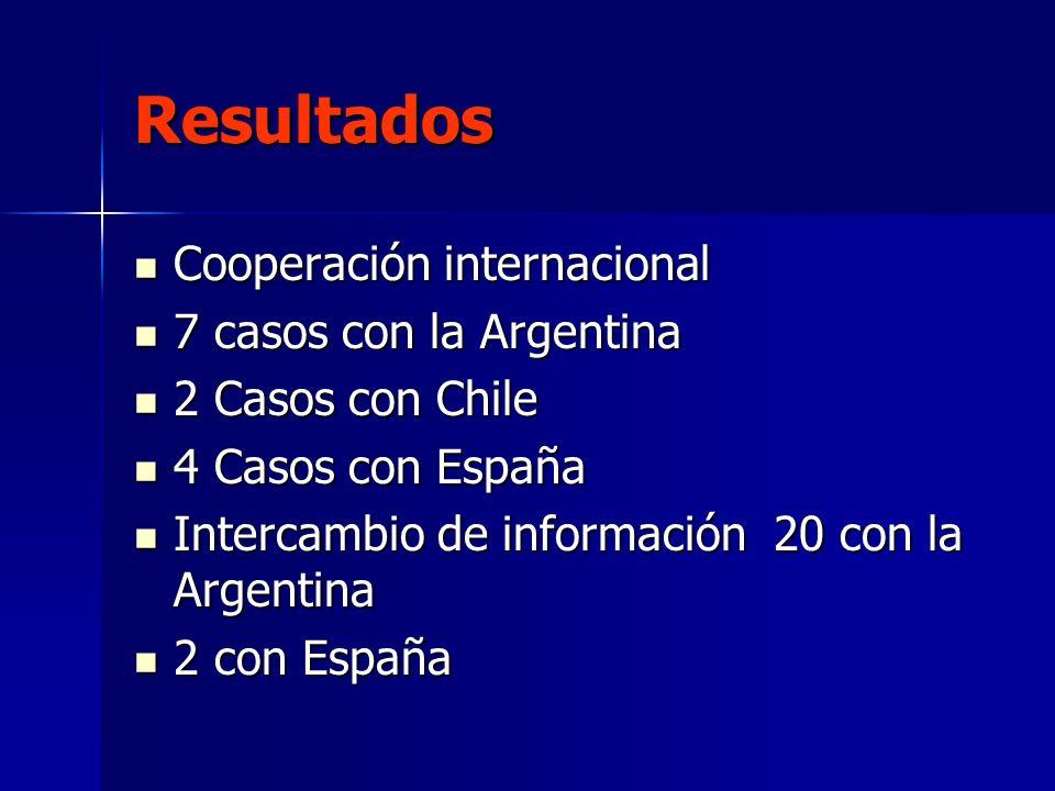 Resultados Cooperación internacional Cooperación internacional 7 casos con la Argentina 7 casos con la Argentina 2 Casos con Chile 2 Casos con Chile 4