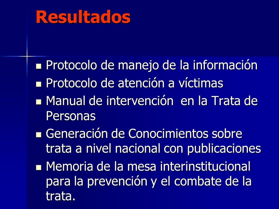 Resultados Protocolo de manejo de la información Protocolo de manejo de la información Protocolo de atención a víctimas Protocolo de atención a víctim