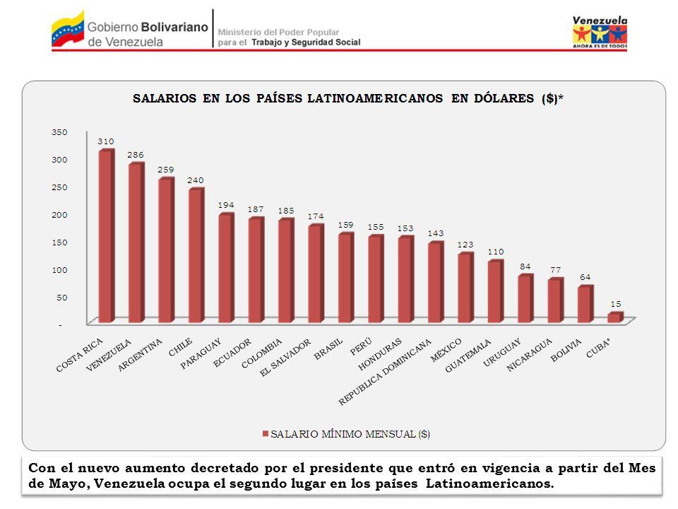 Con el nuevo aumento decretado por el presidente que entró en vigencia a partir del Mes de Mayo, Venezuela ocupa el segundo lugar en los países Latino