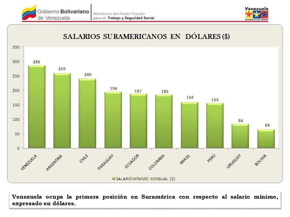 Venezuela ocupa la primera posición en Suramérica con respecto al salario mínimo, expresado en dólares.