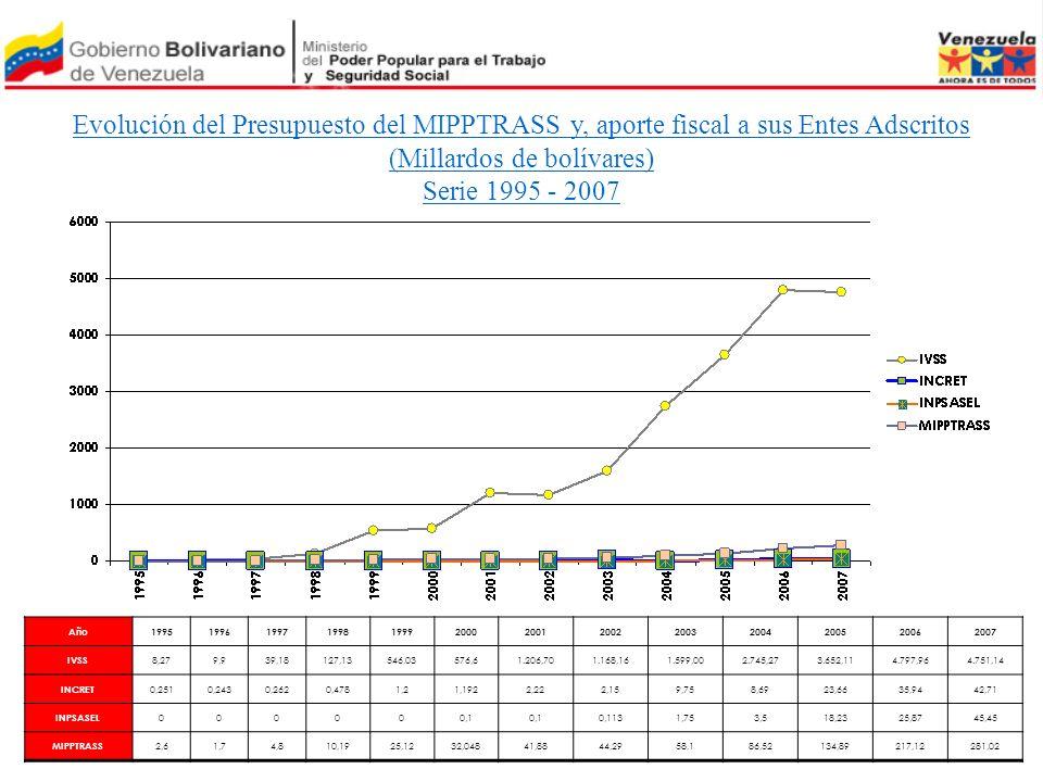 Evolución del Presupuesto del MIPPTRASS y, aporte fiscal a sus Entes Adscritos (Millardos de bolívares) Serie 1995 - 2007 Año1995199619971998199920002