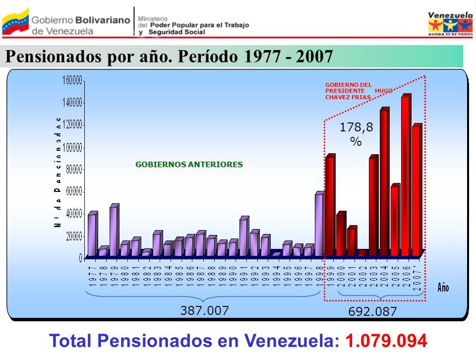Pensionados por año. Período 1977 - 2007 387.007 692.087 GOBIERNO DEL PRESIDENTE HUGO CHAVEZ FRIAS GOBIERNOS ANTERIORES 178,8 % Total Pensionados en V