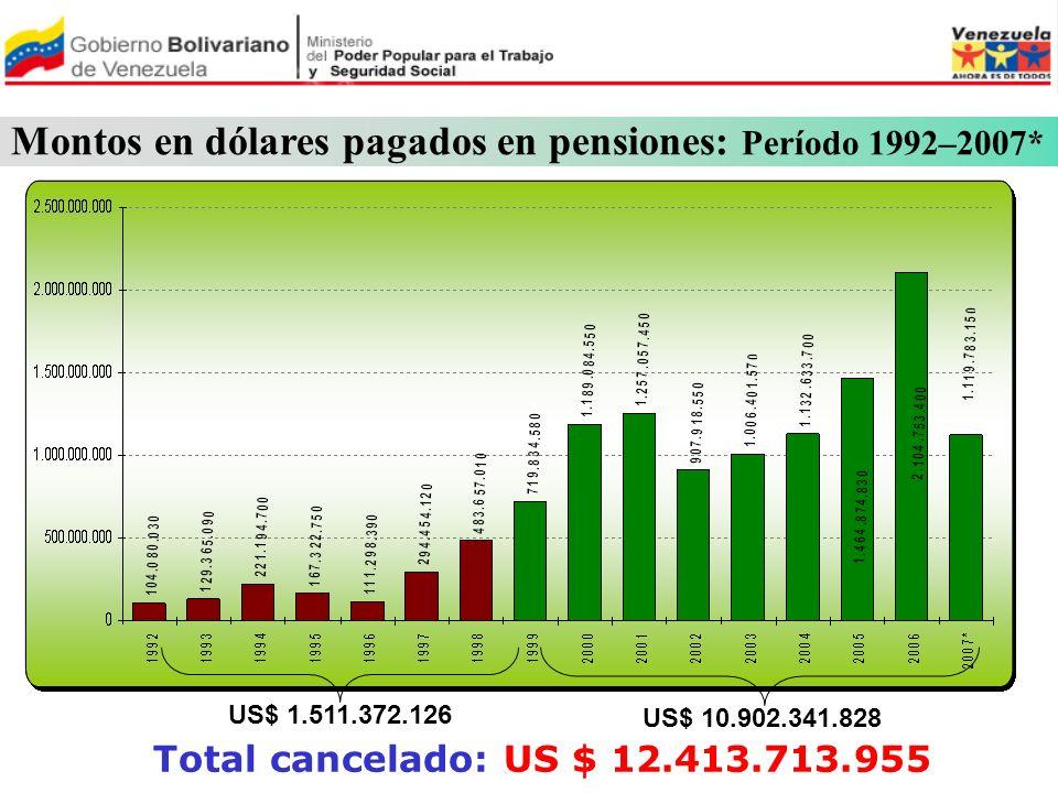 Montos en dólares pagados en pensiones: Período 1992–2007* US$ 1.511.372.126 US$ 10.902.341.828 Total cancelado: US $ 12.413.713.955