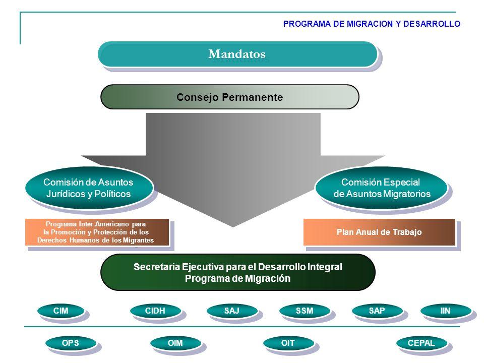 Consejo Permanente Mandatos Comisión de Asuntos Jurídicos y Políticos Comisión de Asuntos Jurídicos y Políticos Comisión Especial de Asuntos Migratorios Comisión Especial de Asuntos Migratorios Secretaria Ejecutiva para el Desarrollo Integral Programa de Migración Programa Inter-Americano para la Promoción y Protección de los Derechos Humanos de los Migrantes Programa Inter-Americano para la Promoción y Protección de los Derechos Humanos de los Migrantes Plan Anual de Trabajo OPS CIM OIM CIDH SAJ SSM IIN OIT SAP CEPAL PROGRAMA DE MIGRACION Y DESARROLLO