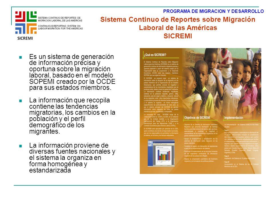 Cada año se envía una solicitud de datos estándar a los corresponsales nacionales para la preparación del reporte de cada país Los corresponsales envían la información a la OEA, en donde se procesa y se sistematiza La información alimenta la base de datos sobre migración de la OEA: SICREMI Cómo funciona el SICREMI.