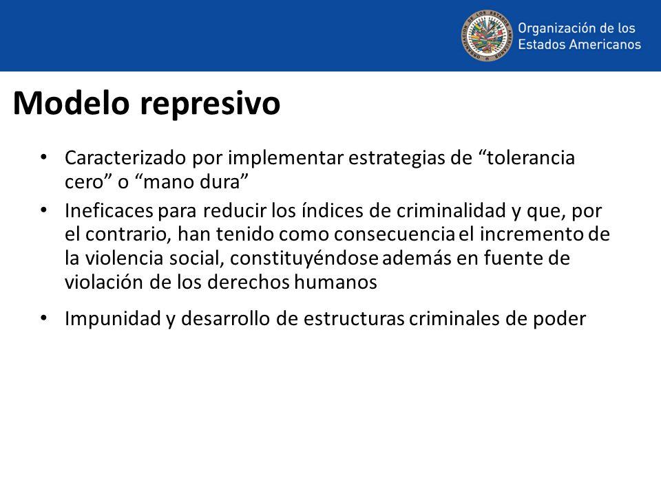 Modelo represivo Caracterizado por implementar estrategias de tolerancia cero o mano dura Ineficaces para reducir los índices de criminalidad y que, p