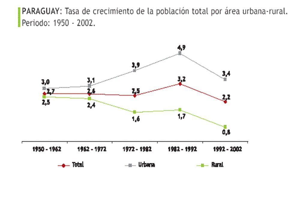 En 52 años (1950 a 2002) la población del país creció en forma sostenida, multiplicando su tamaño en 400%.