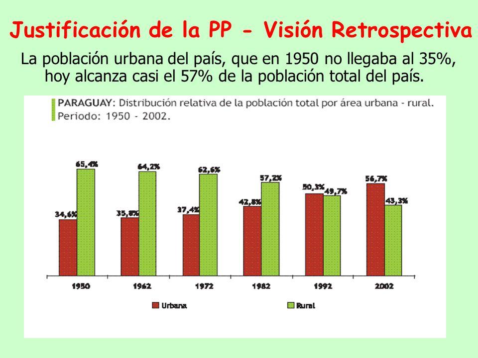 La proporción de menores de 15 años se mantuvo alta (45%); a cada persona de edad activa (15 a 64 años) correspondía una persona menor de 15 o una mayor de 65 años (Índice de Dependencia).