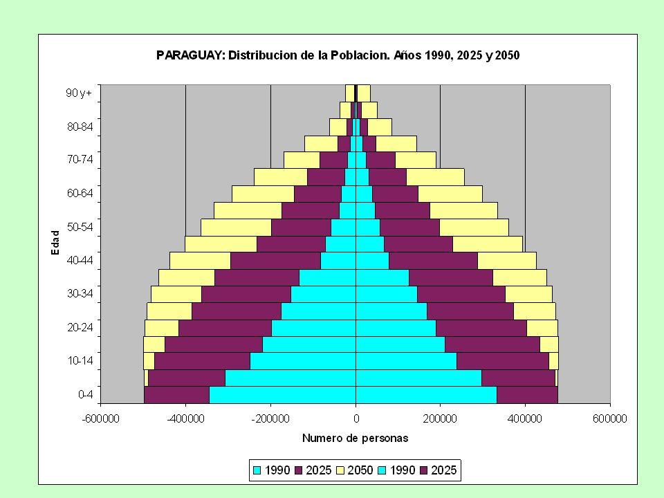 A partir de 2025 será notorio el descenso de la población infantil y juvenil.