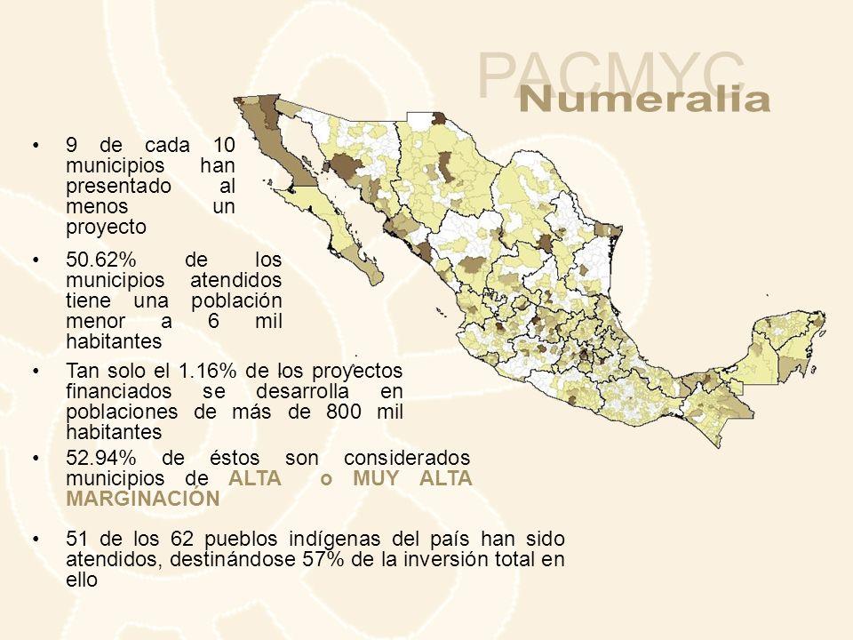 9 de cada 10 municipios han presentado al menos un proyecto 52.94% de éstos son considerados municipios de ALTA o MUY ALTA MARGINACIÓN 51 de los 62 pu