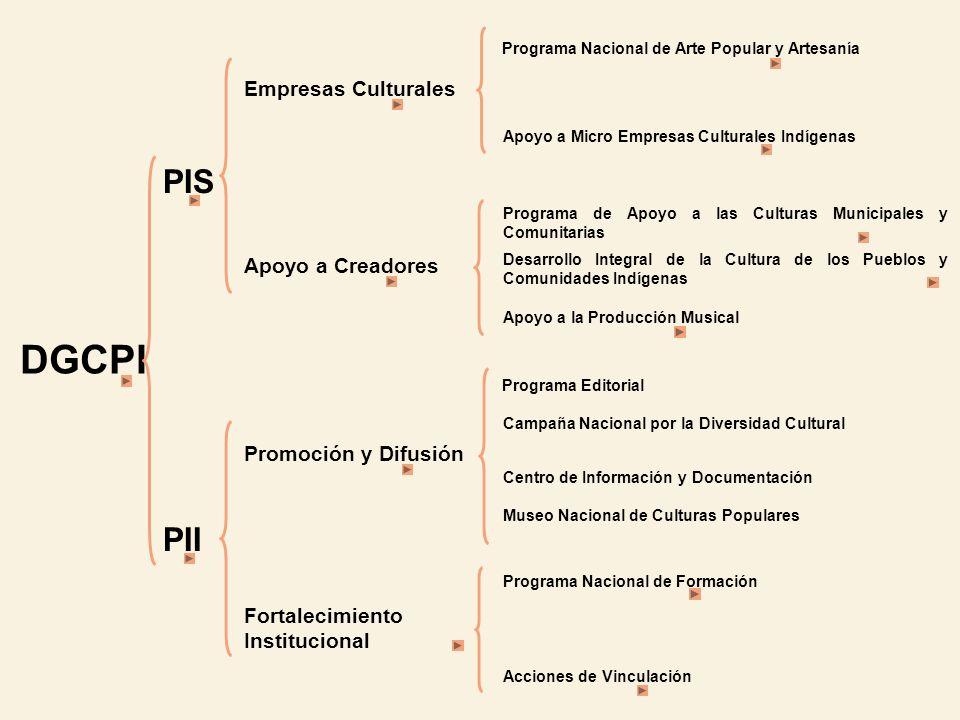 DGCPI PII PIS Apoyo a Creadores Empresas Culturales Apoyo a Micro Empresas Culturales Indígenas Programa Nacional de Arte Popular y Artesanía Programa