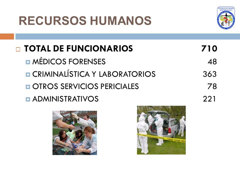 RECURSOS HUMANOS TOTAL DE FUNCIONARIOS 710 MÉDICOS FORENSES48 CRIMINALÍSTICA Y LABORATORIOS 363 OTROS SERVICIOS PERICIALES 78 ADMINISTRATIVOS 221
