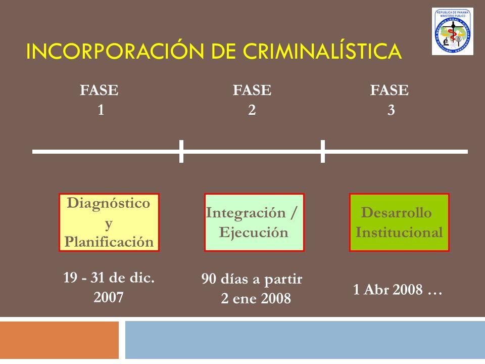FASE 1 FASE 2 FASE 3 Diagnóstico y Planificación Integración / Ejecución Desarrollo Institucional INCORPORACIÓN DE CRIMINALÍSTICA 19 - 31 de dic. 2007