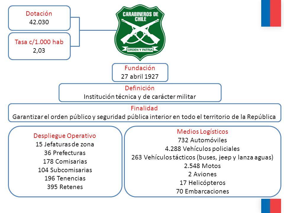 Definición Institución técnica y de carácter militar Fundación 27 abril 1927 Finalidad Garantizar el orden público y seguridad pública interior en tod