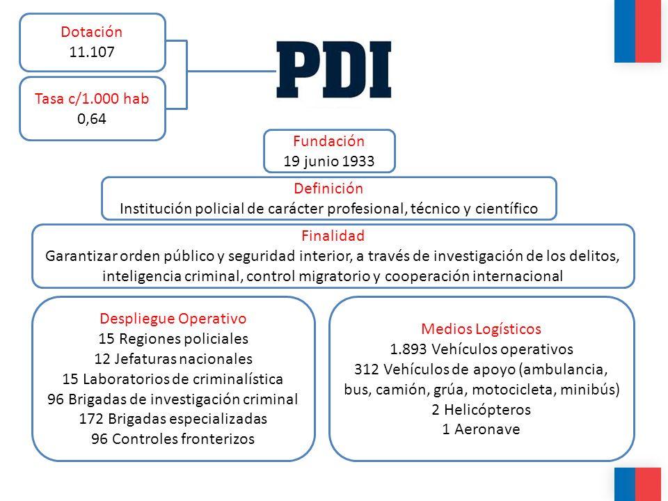 Definición Institución policial de carácter profesional, técnico y científico Fundación 19 junio 1933 Finalidad Garantizar orden público y seguridad i