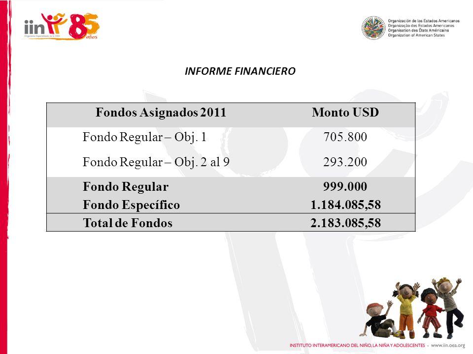 INFORME FINANCIERO Fondos Asignados 2011Monto USD Fondo Regular – Obj.