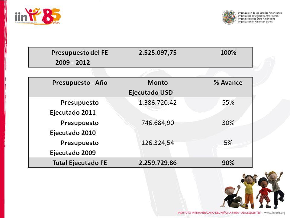 Presupuesto del FE 2009 - 2012 2.525.097,75100% Presupuesto - Año Monto Ejecutado USD % Avance Presupuesto Ejecutado 2011 1.386.720,4255% Presupuesto Ejecutado 2010 746.684,9030% Presupuesto Ejecutado 2009 126.324,545% Total Ejecutado FE2.259.729.8690%