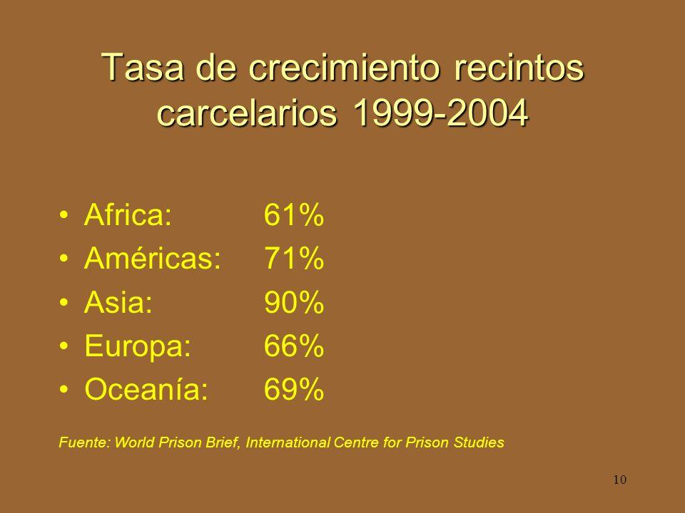10 Tasa de crecimiento recintos carcelarios 1999-2004 Africa: 61% Américas: 71% Asia: 90% Europa: 66% Oceanía: 69% Fuente: World Prison Brief, International Centre for Prison Studies