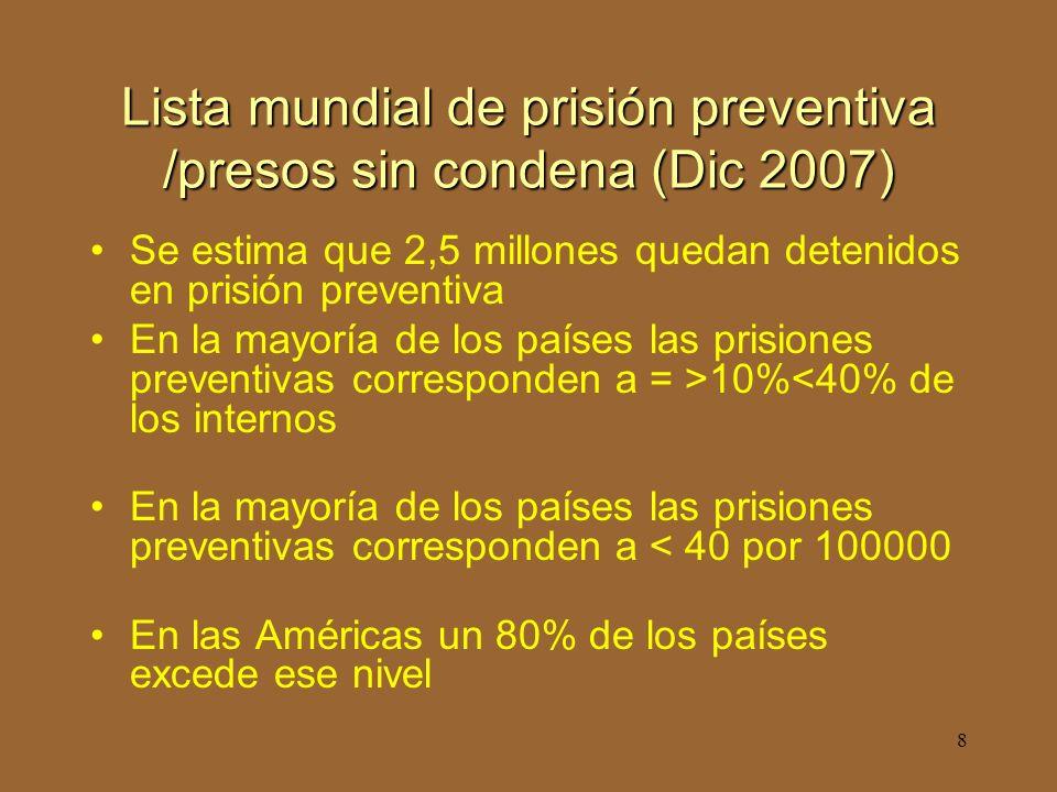 8 Lista mundial de prisión preventiva /presos sin condena (Dic 2007) Se estima que 2,5 millones quedan detenidos en prisión preventiva En la mayoría de los países las prisiones preventivas corresponden a = >10%<40% de los internos En la mayoría de los países las prisiones preventivas corresponden a < 40 por 100000 En las Américas un 80% de los países excede ese nivel