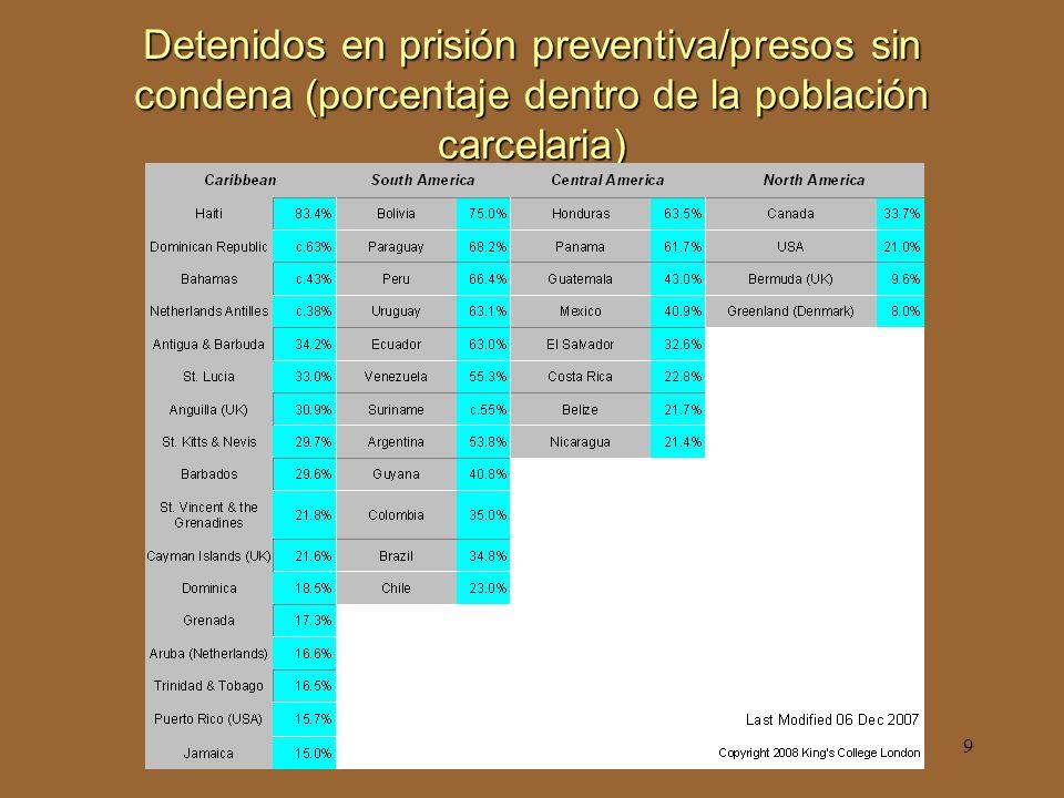 9 Detenidos en prisión preventiva/presos sin condena (porcentaje dentro de la población carcelaria)