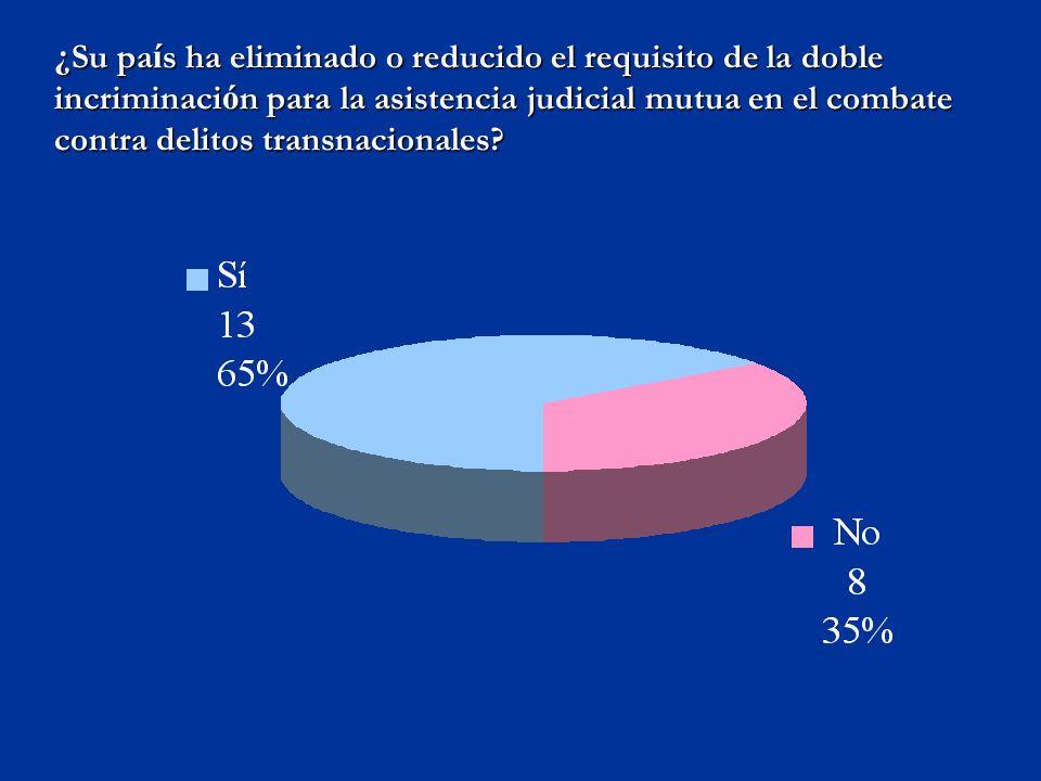 ¿ Su pa í s ha eliminado o reducido el requisito de la doble incriminaci ó n para la asistencia judicial mutua en el combate contra delitos transnacionales