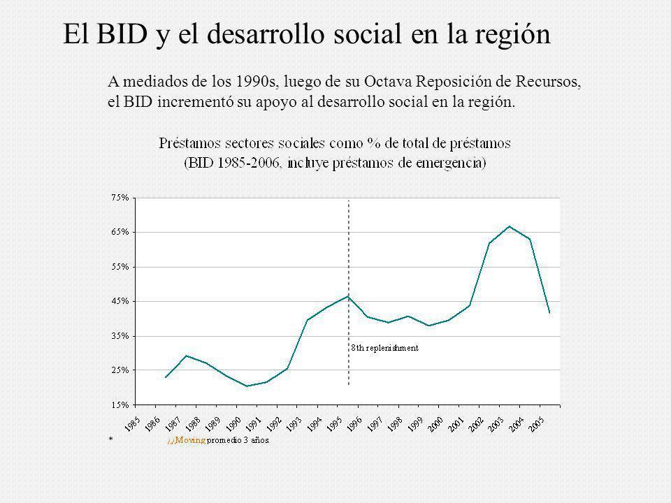El BID y el desarrollo social en la región A mediados de los 1990s, luego de su Octava Reposición de Recursos, el BID incrementó su apoyo al desarrollo social en la región.