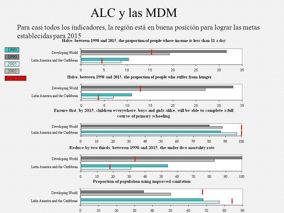 En el caso de algunos indicadores, mientras la meta general se ha mantenido, los indicadores que son más relevantes para la región han sido recomendados y monitoreados como progreso hacia las MDM.