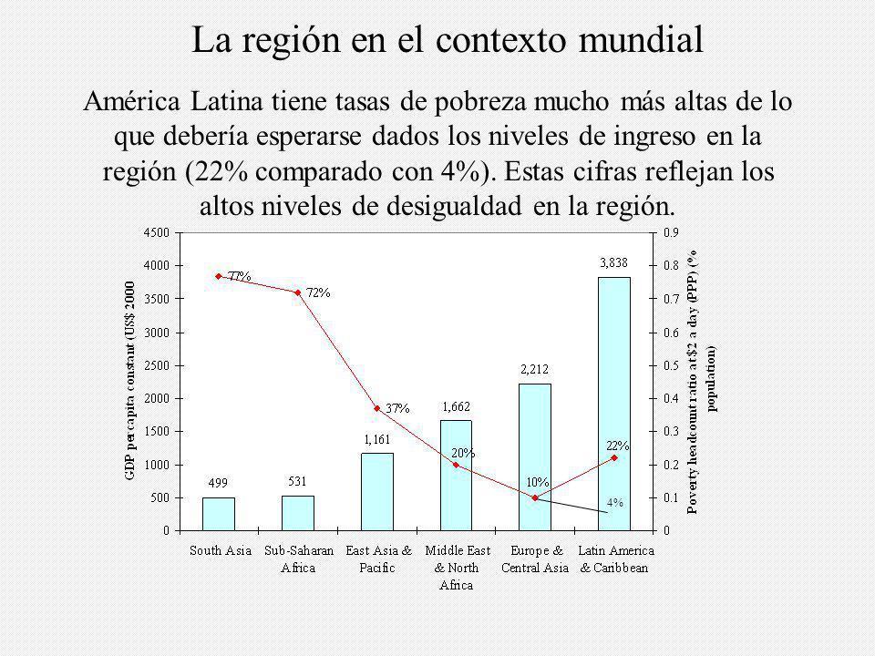 4% América Latina tiene tasas de pobreza mucho más altas de lo que debería esperarse dados los niveles de ingreso en la región (22% comparado con 4%).