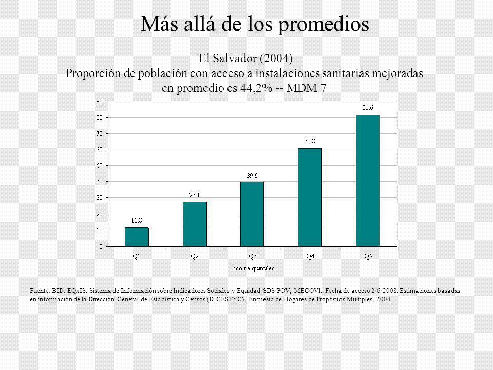El Salvador (2004) Proporción de población con acceso a instalaciones sanitarias mejoradas en promedio es 44,2% -- MDM 7 Fuente: BID.