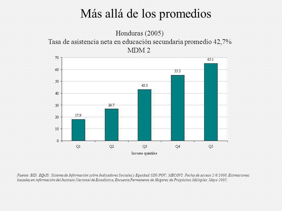 Bolivia (2002) Proporción de nacimientos atendidos por personal de salud calificado en promedio es 74,2% MDM 5 Fuente: BID.