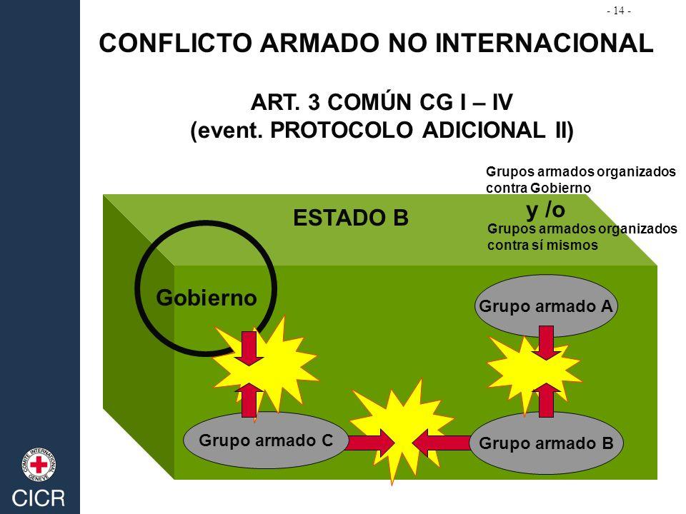 CONFLICTO ARMADO NO INTERNACIONAL ART. 3 COMÚN CG I – IV (event. PROTOCOLO ADICIONAL II) ESTADO B Grupo armado C Grupo armado B Grupo armado A Gobiern
