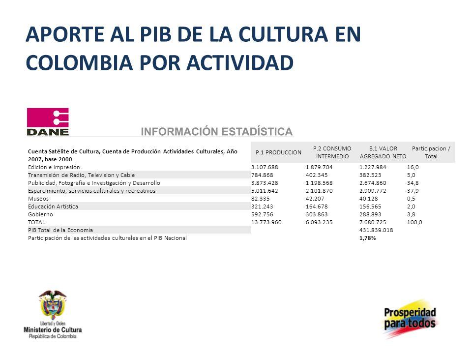 APORTE AL PIB DE LA CULTURA EN COLOMBIA POR ACTIVIDAD Cuenta Satélite de Cultura, Cuenta de Producción Actividades Culturales, Año 2007, base 2000 P.1 PRODUCCION P.2 CONSUMO INTERMEDIO B.1 VALOR AGREGADO NETO Participacion / Total Edición e Impresión3.107.6881.879.7041.227.98416,0 Transmisión de Radio, Television y Cable784.868402.345382.5235,0 Publicidad, Fotografía e Investigación y Desarrollo3.873.4281.198.5682.674.86034,8 Esparcimiento, servicios culturales y recreativos5.011.6422.101.8702.909.77237,9 Museos82.33542.20740.1280,5 Educación Artística321.243164.678156.5652,0 Gobierno592.756303.863288.8933,8 TOTAL13.773.9606.093.2357.680.725100,0 PIB Total de la Economía 431.839.018 Participación de las actividades culturales en el PIB Nacional 1,78%