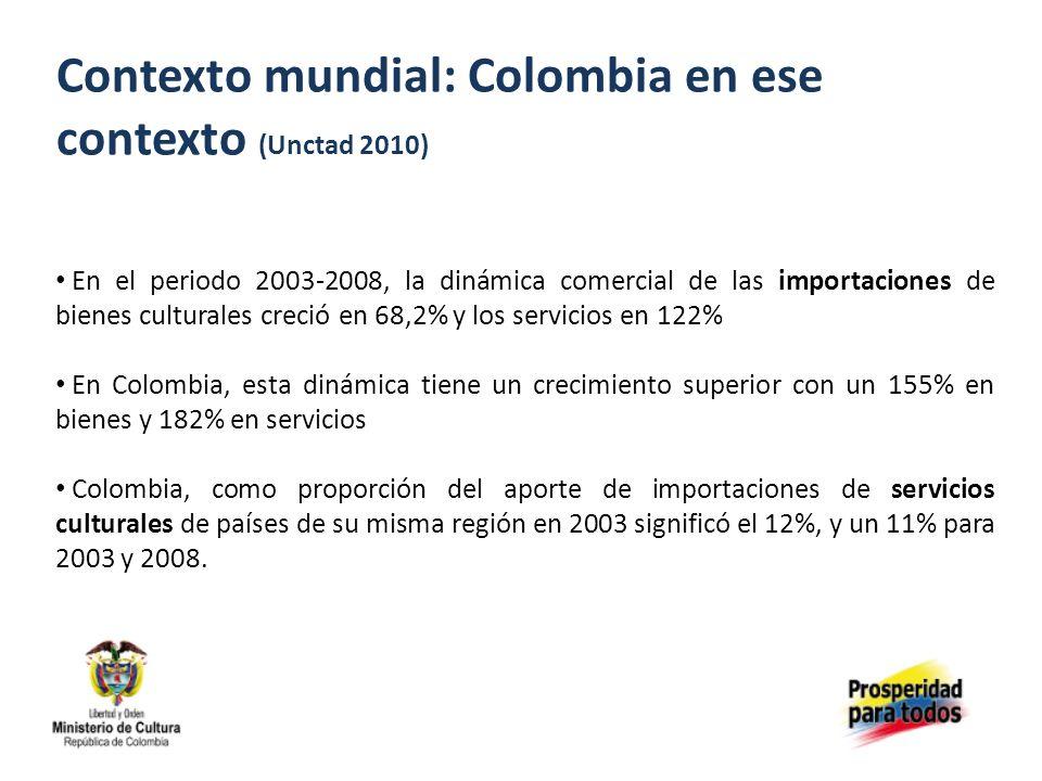 Contexto mundial: Colombia en ese contexto (Unctad 2010) En el periodo 2003-2008, la dinámica comercial de las importaciones de bienes culturales creció en 68,2% y los servicios en 122% En Colombia, esta dinámica tiene un crecimiento superior con un 155% en bienes y 182% en servicios Colombia, como proporción del aporte de importaciones de servicios culturales de países de su misma región en 2003 significó el 12%, y un 11% para 2003 y 2008.