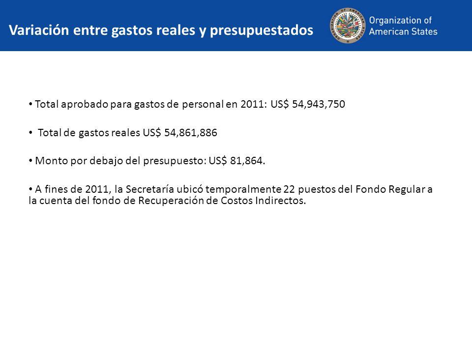 Variación entre gastos reales y presupuestados Total aprobado para gastos de personal en 2011: US$ 54,943,750 Total de gastos reales US$ 54,861,886 Monto por debajo del presupuesto: US$ 81,864.