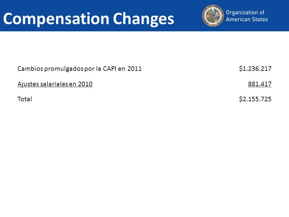 Compensation Changes Cambios promulgados por la CAPI en 2011$1.236.217 Ajustes salariales en 2010881.417 Total$2.155.725