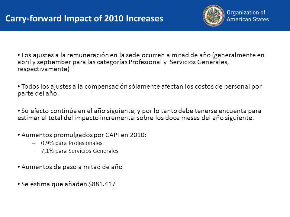 Carry-forward Impact of 2010 Increases Los ajustes a la remuneración en la sede ocurren a mitad de año (generalmente en abril y septiember para las categorías Profesional y Servicios Generales, respectivamente) Todos los ajustes a la compensación sólamente afectan los costos de personal por parte del año.